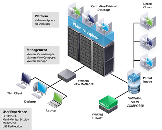 Vmware view 4 6 new features ward vissers for Vmware vsphere 6 architecture
